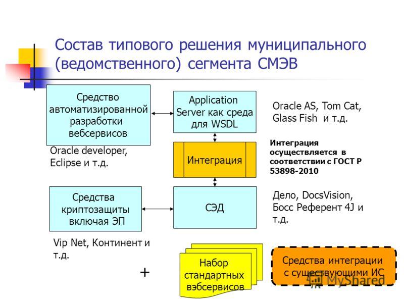 Состав типового решения муниципального (ведомственного) сегмента СМЭВ Application Server как среда для WSDL Oracle AS, Tom Cat, Glass Fish и т.д. СЭД Дело, DocsVision, Босс Референт 4J и т.д. Интеграция Интеграция осуществляется в соответствии с ГОСТ
