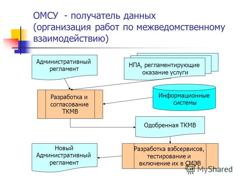 ОМСУ - получатель данных (организация работ по межведомственному взаимодействию) Административный регламент НПА, регламентирующие оказание услуги Разработка и согласование ТКМВ Одобренная ТКМВ Разработка вэбсервисов, тестирование и включение их в СМЭ