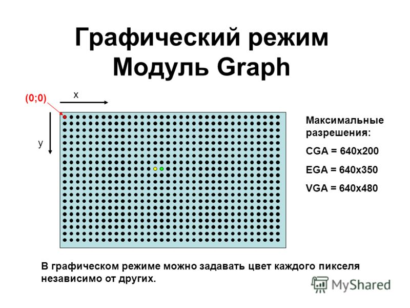 Графический режим Модуль Graph y x (0;0) В графическом режиме можно задавать цвет каждого пикселя независимо от других. Максимальные разрешения: CGA = 640х200 EGA = 640х350 VGA = 640x480