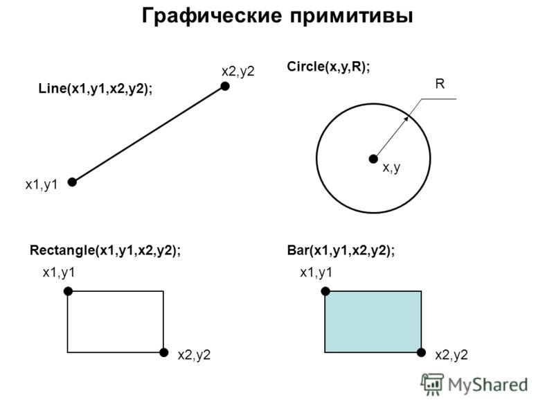 Графические примитивы x2,y2 x1,y1 Rectangle(x1,y1,x2,y2); x2,y2 x1,y1 Bar(x1,y1,x2,y2); Circle(x,y,R); x,y R x2,y2 x1,y1 Line(x1,y1,x2,y2);