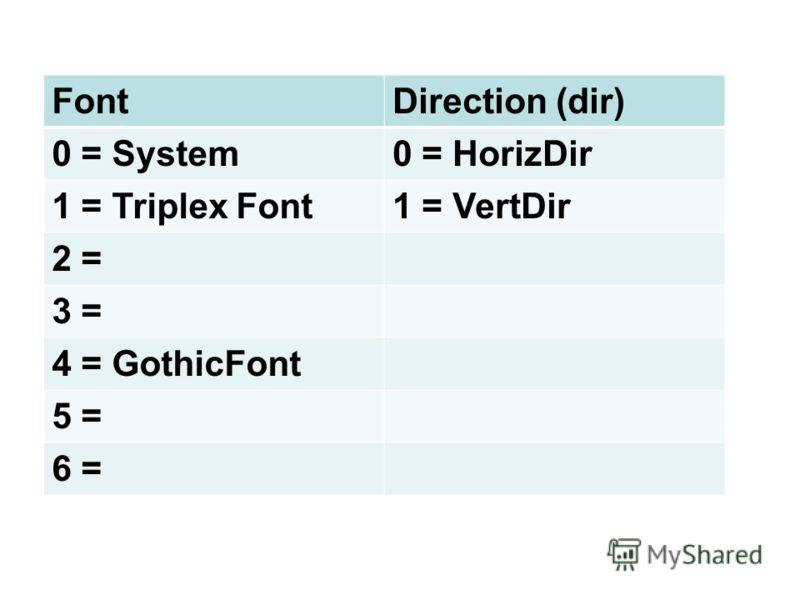 FontDirection (dir) 0 = System0 = HorizDir 1 = Triplex Font1 = VertDir 2 = 3 = 4 = GothicFont 5 = 6 =