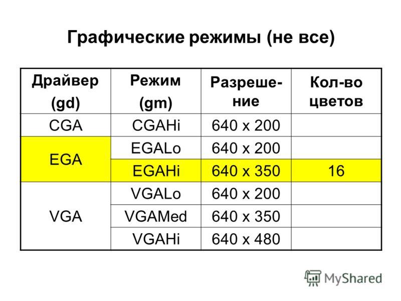 Графические режимы (не все) Драйвер (gd) Режим (gm) Разреше- ние Кол-во цветов CGACGAHi640 х 200 EGA EGALo640 x 200 EGAHi640 x 35016 VGA VGALo640 x 200 VGAMed640 x 350 VGAHi640 x 480