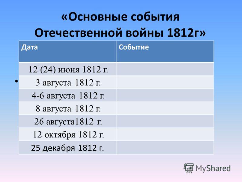 «Основные события Отечественной войны 1812г» ДатаСобытие 12 (24) июня 1812 г. 3 августа 1812 г. 4-6 августа 1812 г. 8 августа 1812 г. 26 августа1812 г. 12 октября 1812 г. 25 декабря 1812 г.