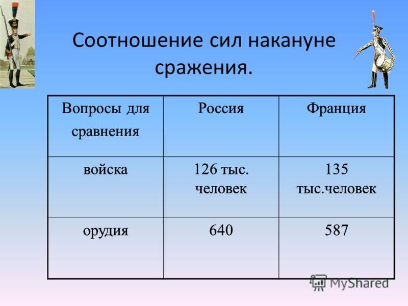 Соотношение сил накануне сражения. Вопросы для сравнения РоссияФранция войска126 тыс. человек 135 тыс.человек орудия640587 Вопросы для сравнения РоссияФранция войска126 тыс. человек 135 тыс.человек орудия640587