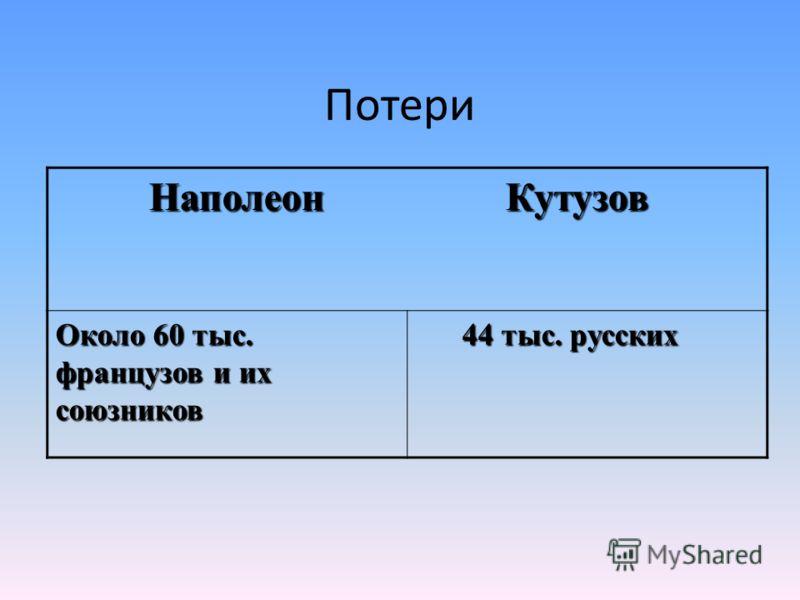 Потери Наполеон Кутузов Наполеон Кутузов Около 60 тыс. французов и их союзников 44 тыс. русских 44 тыс. русских