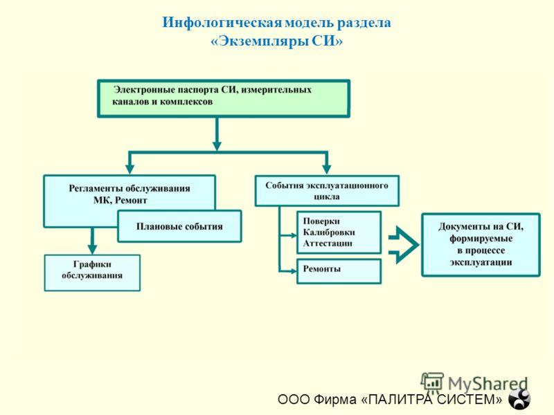 Инфологическая модель раздела «Экземпляры СИ» ООО Фирма «ПАЛИТРА СИСТЕМ»