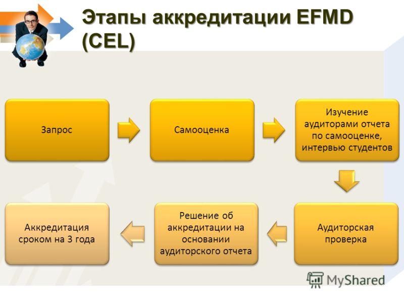 Этапы аккредитации EFMD (CEL) ЗапросСамооценка Изучение аудиторами отчета по самооценке, интервью студентов Аудиторская проверка Решение об аккредитации на основании аудиторского отчета Аккредитация сроком на 3 года