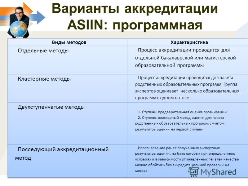 Варианты аккредитации ASIIN: программная