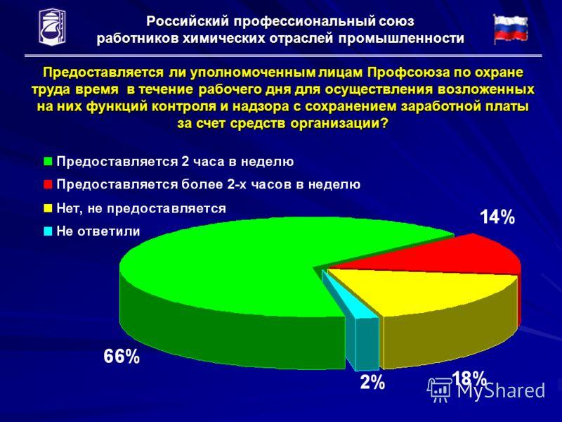 Российский профессиональный союз работников химических отраслей промышленности Предоставляется ли уполномоченным лицам Профсоюза по охране труда время в течение рабочего дня для осуществления возложенных на них функций контроля и надзора с сохранение