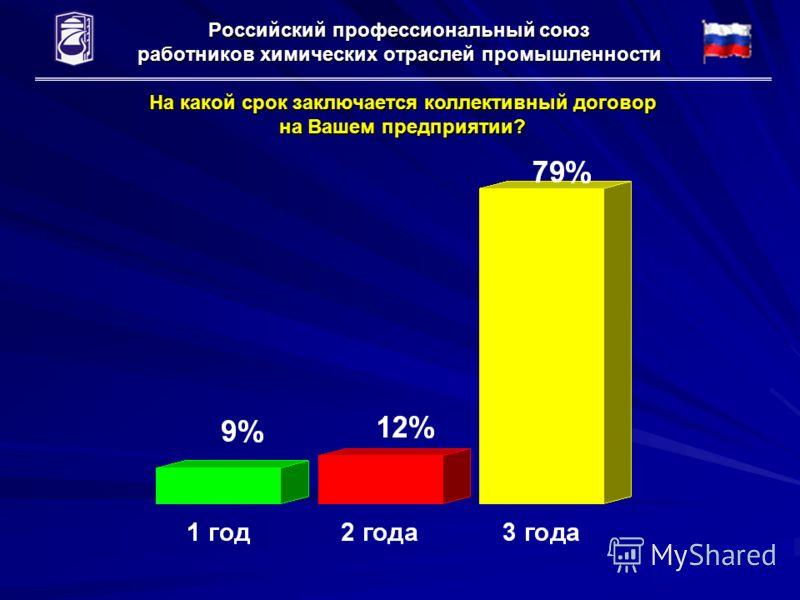 Российский профессиональный союз работников химических отраслей промышленности На какой срок заключается коллективный договор на Вашем предприятии?