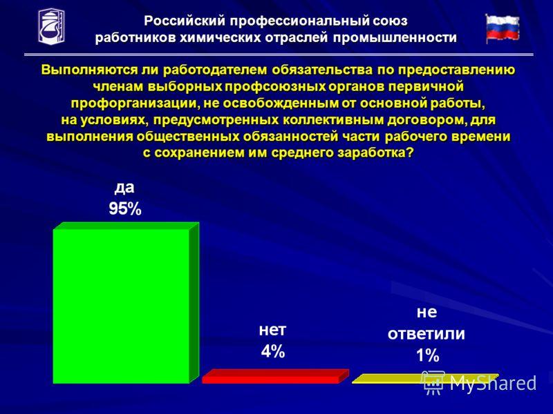 Российский профессиональный союз работников химических отраслей промышленности Выполняются ли работодателем обязательства по предоставлению членам выборных профсоюзных органов первичной профорганизации, не освобожденным от основной работы, на условия