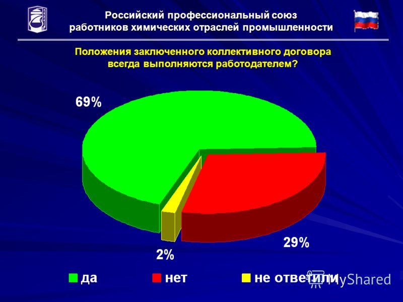Российский профессиональный союз работников химических отраслей промышленности Положения заключенного коллективного договора всегда выполняются работодателем?
