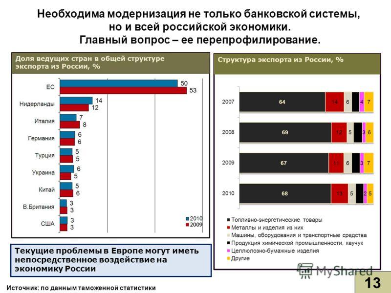 13 Необходима модернизация не только банковской системы, но и всей российской экономики. Главный вопрос – ее перепрофилирование. Текущие проблемы в Европе могут иметь непосредственное воздействие на экономику России Источник: по данным таможенной ста