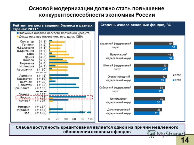 14 Слабая доступность кредитования является одной из причин медленного обновления основных фондов Основой модернизации должно стать повышение конкурентоспособности экономики России