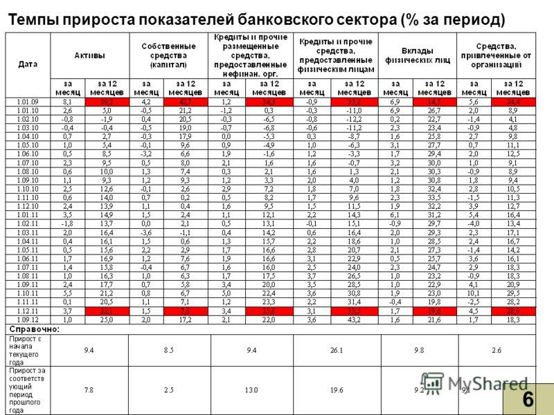 6 Темпы прироста показателей банковского сектора (% за период)