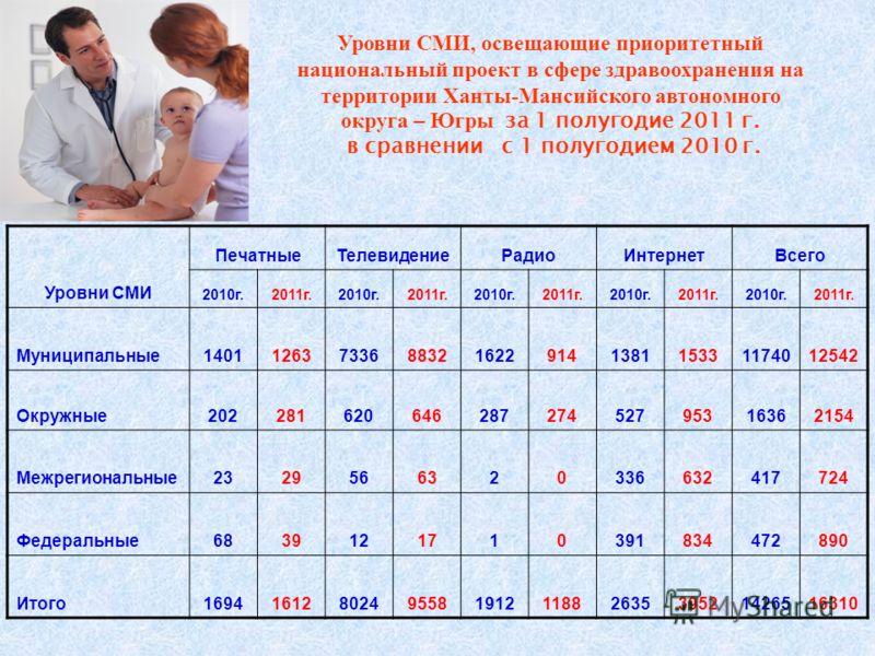 Уровни СМИ, освещающие приоритетный национальный проект в сфере здравоохранения на территории Ханты-Мансийского автономного округа – Югры за 1 полугодие 2011 г. в сравнении с 1 полугодием 2010 г. Уровни СМИ ПечатныеТелевидениеРадиоИнтернетВсего 2010г