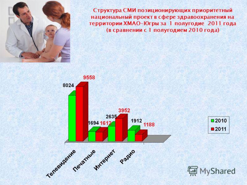 Структура СМИ позиционирующих приоритетный национальный проект в сфере здравоохранения на территории ХМАО-Югры за 1 полугодие 2011 года (в сравнении с 1 полугодием 2010 года)