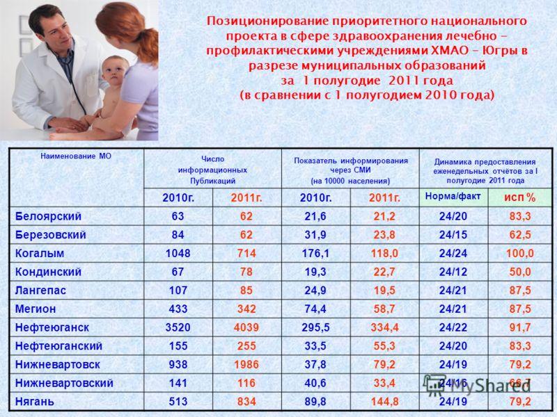 Позиционирование приоритетного национального проекта в сфере здравоохранения лечебно - профилактическими учреждениями ХМАО - Югры в разрезе муниципальных образований за 1 полугодие 2011 года (в сравнении с 1 полугодием 2010 года) Наименование МО Числ