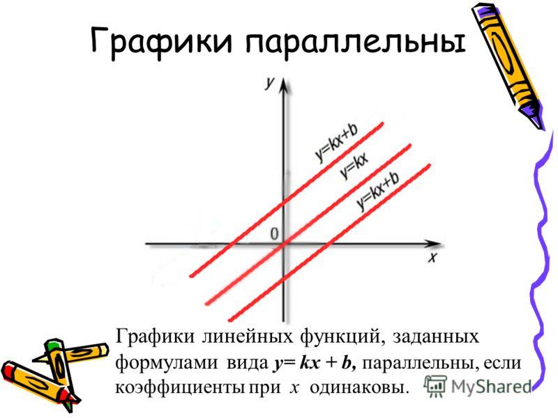 Графики параллельны Графики линейных функций, заданных формулами вида y= kx + b, параллельны, если коэффициенты при х одинаковы.