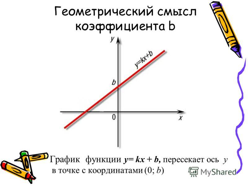 Геометрический смысл коэффициента b График функции y= kx + b, пересекает ось y в точке с координатами (0; b)