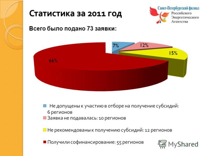 Статистика за 2011 год Всего было подано 73 заявки: