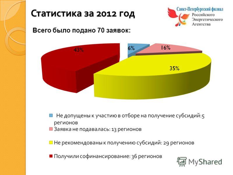 Статистика за 2012 год Всего было подано 70 заявок: