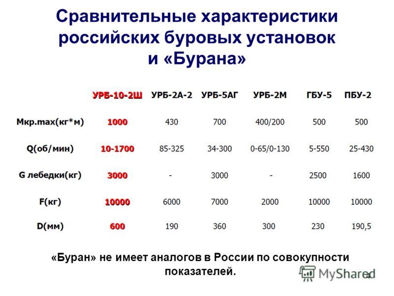 4 Сравнительные характеристики российских буровых установок и «Бурана» «Буран» не имеет аналогов в России по совокупности показателей.