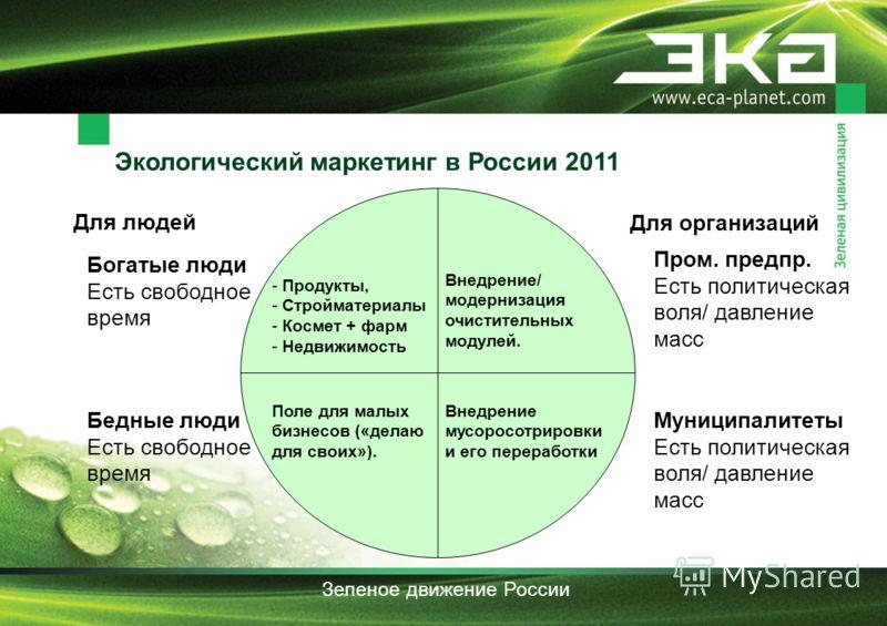 Экологический маркетинг в России 2011 Зеленое движение России Для людей Для организаций Бедные люди Есть свободное время Поле для малых бизнесов («делаю для своих»). Богатые люди Есть свободное время - Продукты, - Стройматериалы - Космет + фарм - Нед