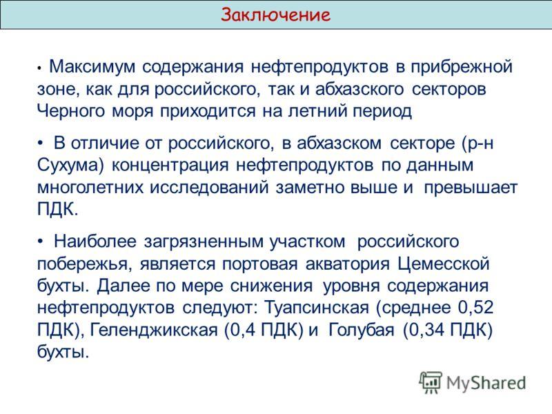 Заключение Максимум содержания нефтепродуктов в прибрежной зоне, как для российского, так и абхазского секторов Черного моря приходится на летний период В отличие от российского, в абхазском секторе (р-н Сухума) концентрация нефтепродуктов по данным