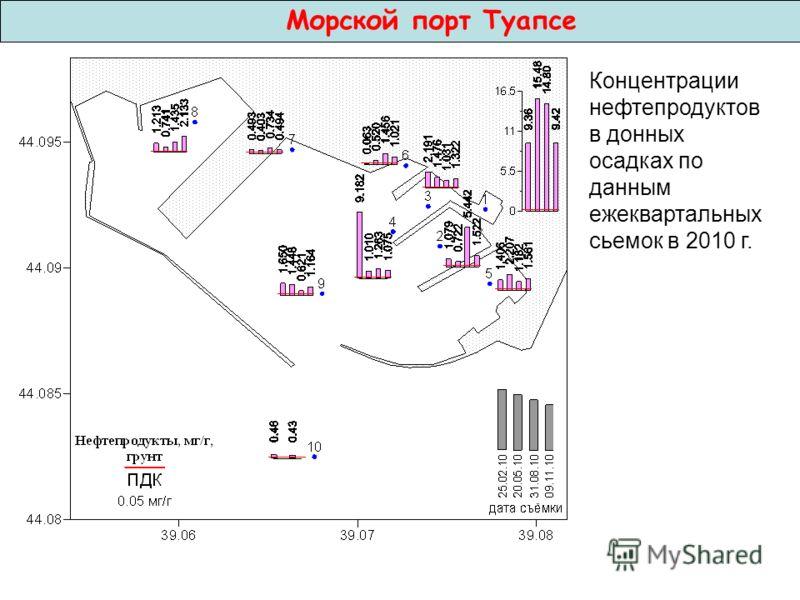 Концентрации нефтепродуктов в донных осадках по данным ежеквартальных сьемок в 2010 г. Морской порт Туапсе