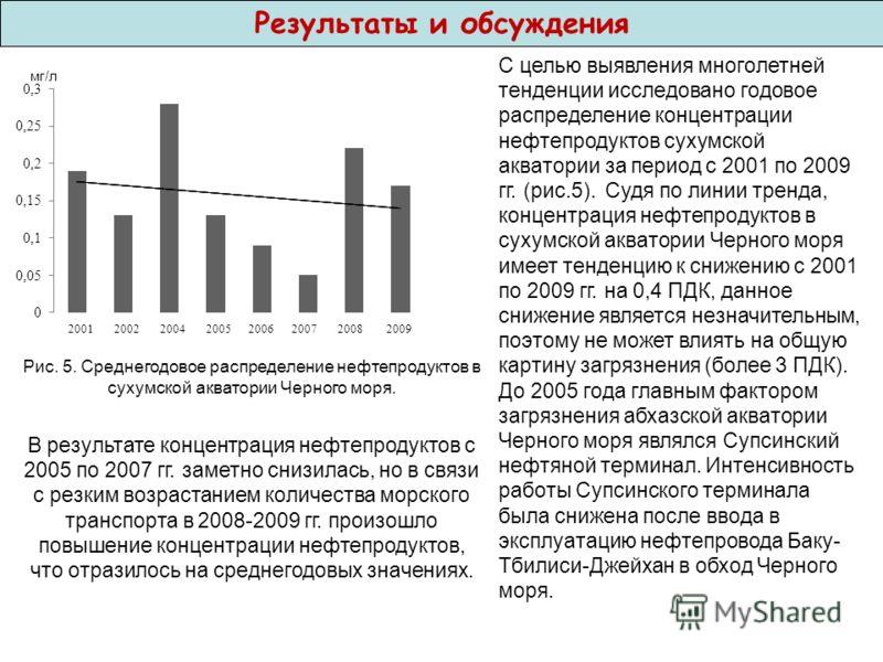 Результаты и обсуждения Рис. 5. Среднегодовое распределение нефтепродуктов в сухумской акватории Черного моря. С целью выявления многолетней тенденции исследовано годовое распределение концентрации нефтепродуктов сухумской акватории за период с 2001