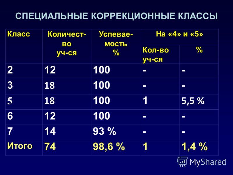 СПЕЦИАЛЬНЫЕ КОРРЕКЦИОННЫЕ КЛАССЫ КлассКоличест- во уч-ся Успевае- мость % На «4» и «5» Кол-во уч-ся % 212100-- 3 18 100-- 5 18 1001 5,5 % 612100-- 71493 %-- Итого 7498,6 %11,4 %