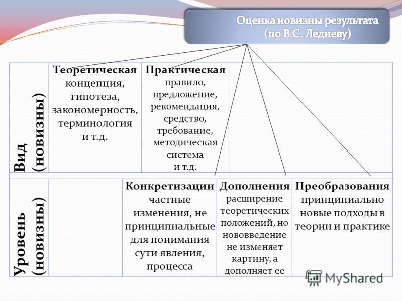 Вид (новизны) Теоретическая концепция, гипотеза, закономерность, терминология и т.д. Практическая правило, предложение, рекомендация, средство, требование, методическая система и т.д. Уровень (новизны) Конкретизации частные изменения, не принципиальн