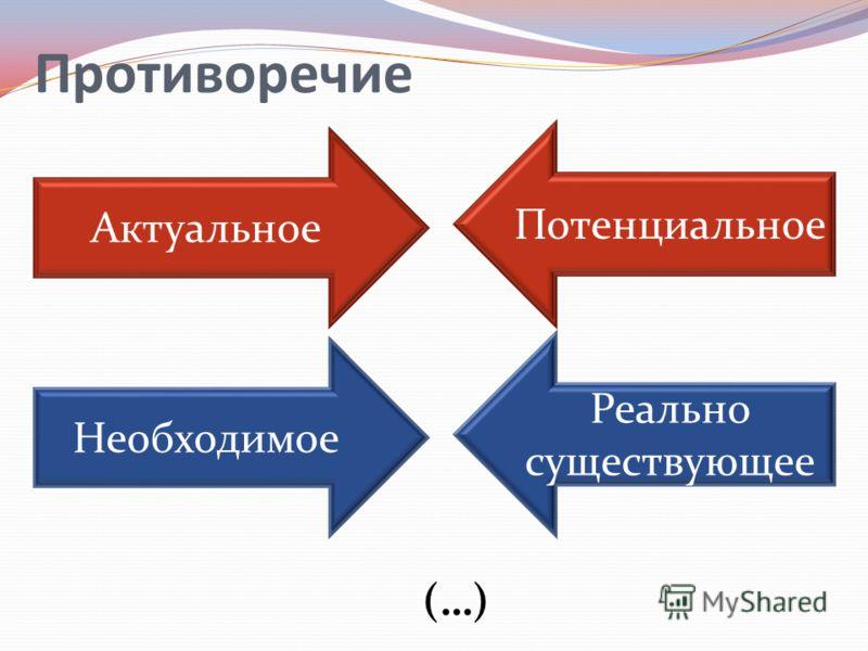 Противоречие Актуальное Потенциальное Необходимое Реально существующее (…)