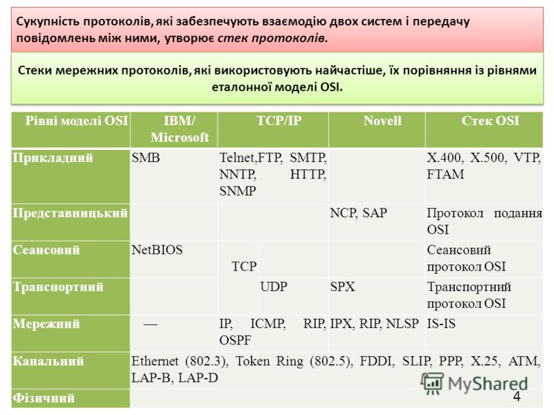 Рівні моделі OSIIBM/ Microsoft TCP/IPNovellСтек OSI ПрикладнийSMBTelnet,FTP, SMTP, NNTP, HTTP, SNMP X.400, X.500, VTP, FTAM Представницький NCP, SAPПротокол подання OSI СеансовийNetBIOS TCP Сеансовий протокол OSI Транспортний UDPSPXТранспортний прото