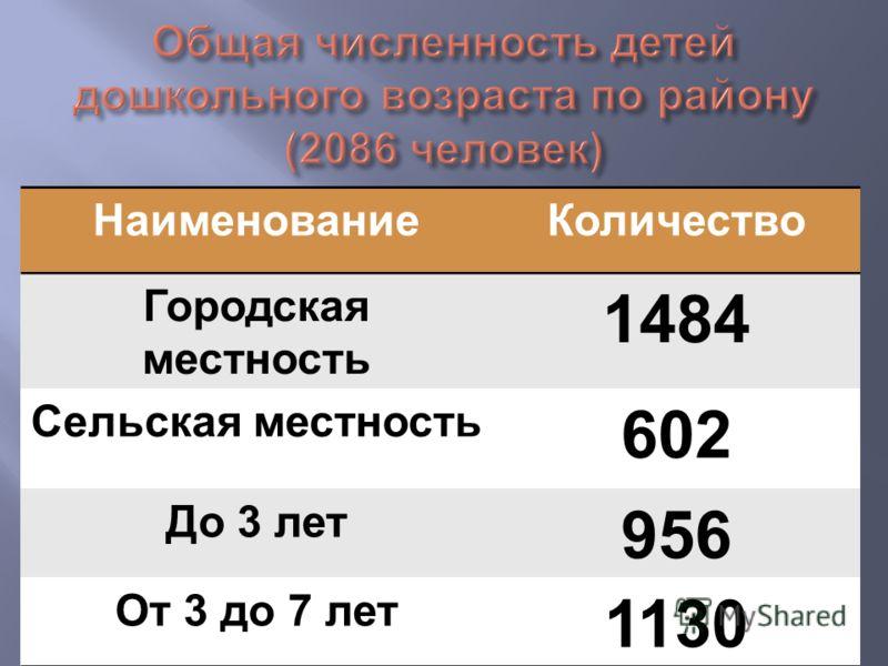 НаименованиеКоличество Городская местность 1484 Сельская местность 602 До 3 лет 956 От 3 до 7 лет 1130