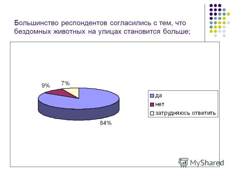 24 Большинство респондентов согласились с тем, что бездомных животных на улицах становится больше;
