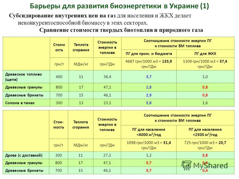 Барьеры для развития биоэнергетики в Украине (1) Стоим ость Теплота сгорания Стоимость энергии в топливе Соотношение стоимости энергии ПГ к стоимости БМ топлива ПГ для пром. и бюджетаПГ для ЖКХ грн/тМДж/кггрн/ГДж 4687 грн/1000 м3 = 133,9 грн/ГДж 1309