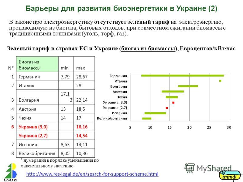 N* Биогаз из биомассыminmax 1Германия7,7928,67 2Италия28 3Болгария 17,1 322,14 4Австрия1318,5 5Чехия1417 6Украина (3,0)16,16 Украина (2,7)14,54 7Испания8,6314,11 8Великобритания8,0510,36 * нумерация в порядке уменьшения по максимальному значению http