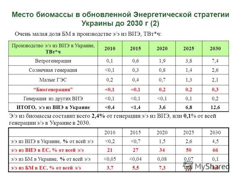 Очень малая доля БМ в производстве э/э из ВИЭ, ТВт*ч: Место биомассы в обновленной Энергетической стратегии Украины до 2030 г (2) Производство э/э из ВИЭ в Украине, ТВт*ч 20102015202020252030 Ветрогенерация0,10,61,93,87,4 Солнечная генерация