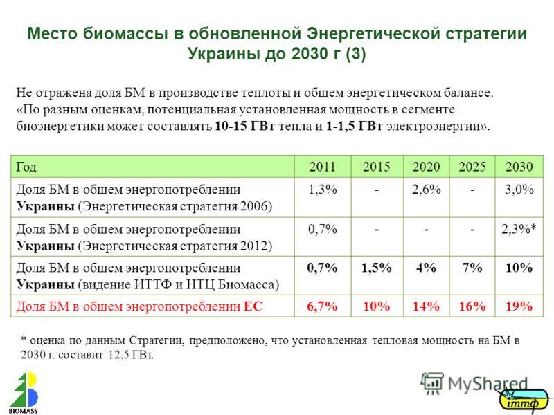 Место биомассы в обновленной Энергетической стратегии Украины до 2030 г (3) Год20112015202020252030 Доля БМ в общем энергопотреблении Украины (Энергетическая стратегия 2006) 1,3%-2,6%-3,0% Доля БМ в общем энергопотреблении Украины (Энергетическая стр
