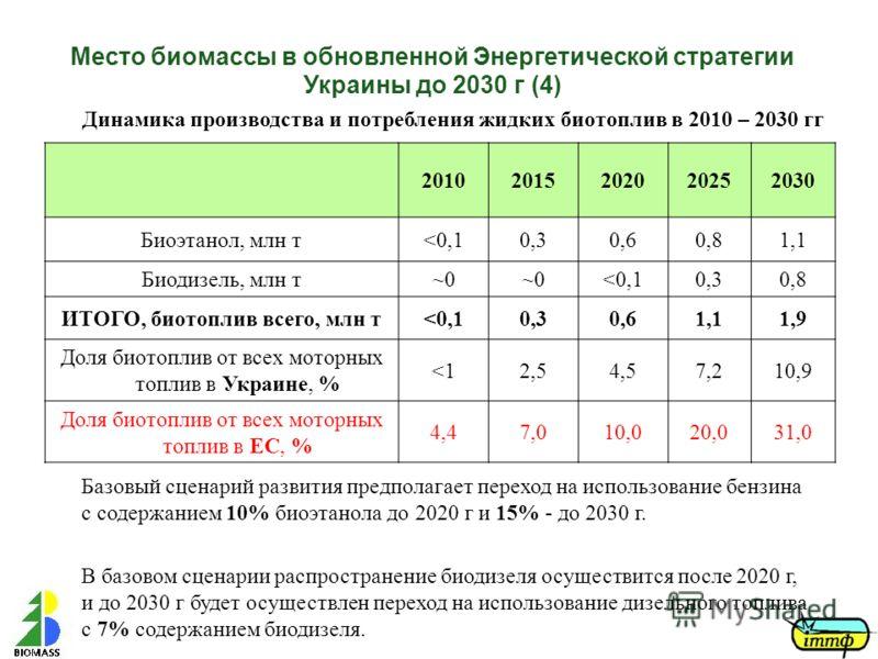 Место биомассы в обновленной Энергетической стратегии Украины до 2030 г (4) 20102015202020252030 Биоэтанол, млн т