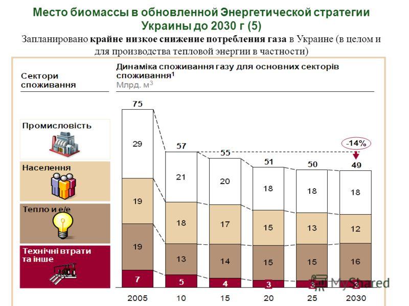 Место биомассы в обновленной Энергетической стратегии Украины до 2030 г (5) Запланировано крайне низкое снижение потребления газа в Украине (в целом и для производства тепловой энергии в частности)