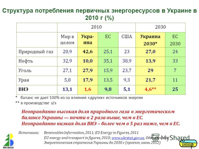 Структура потребления первичных энергоресурсов в Украине в 2010 г (%) 20102030 Мир в целом Укра- ина ЕССШАУкраина 2030* ЕС 2030 Природный газ20,942,625,12327,024 Нефть32,910,035,138,913,913,933 Уголь27,127,915,923,7297 Уран5,817,913,59,321,711 ВИЭ13,