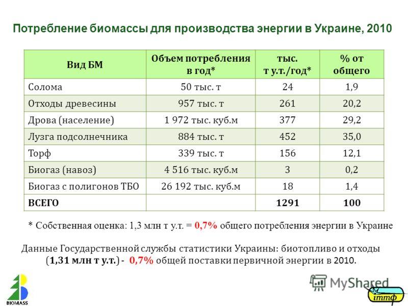 Потребление биомассы для производства энергии в Украине, 2010 Вид БМ Объем потребления в год* тыс. т у.т./год* % от общего Солома50 тыс. т241,9 Отходы древесины957 тыс. т26120,2 Дрова (население)1 972 тыс. куб.м37729,2 Лузга подсолнечника884 тыс. т45