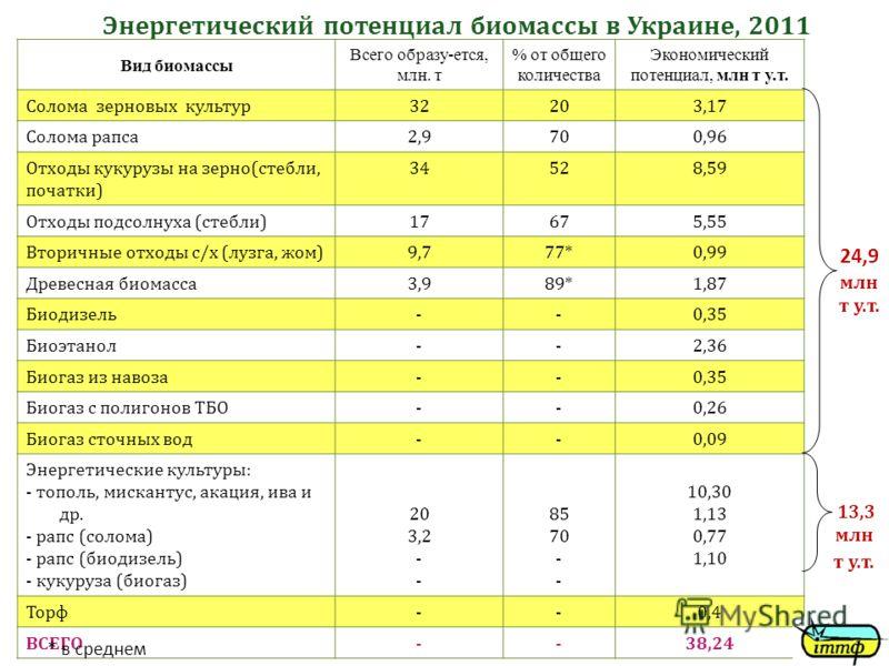 Энергетический потенциал биомассы в Украине, 2011 Вид биомассы Всего образу-ется, млн. т % от общего количества Экономический потенциал, млн т у.т. Солома зерновых культур32203,17 Солома рапса2,9700,96 Отходы кукурузы на зерно(стебли, початки) 34528,