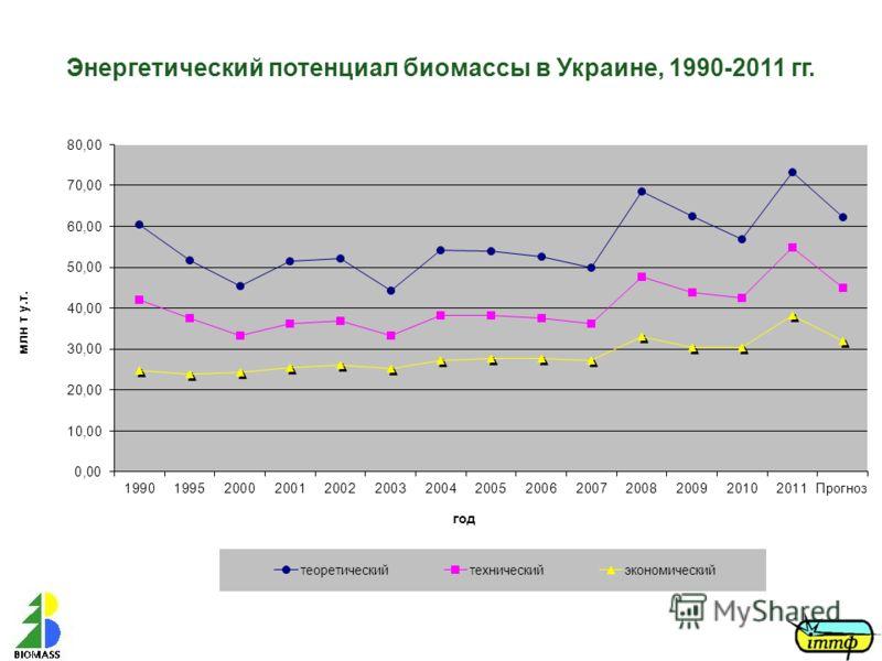 Энергетический потенциал биомассы в Украине, 1990-2011 гг.