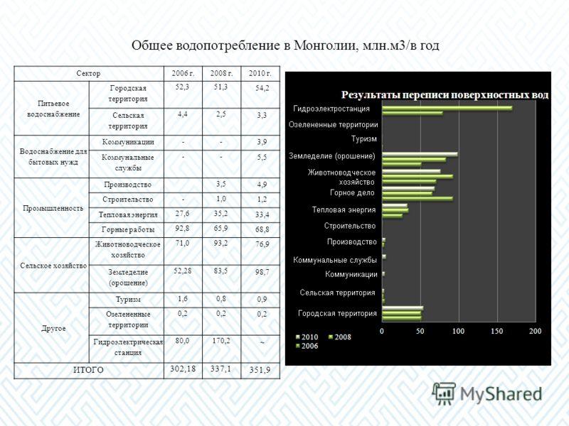 Общее водопотребление в Монголии, млн.м3/в год Сектор2006 г.2008 г.2010 г. Питьевое водоснабжение Городская территория 52,351,3 54,2 Сельская территория 4,44,42,52,5 3,33,3 Водоснабжение для бытовых нужд Коммуникации -- 3,93,9 Коммунальные службы --