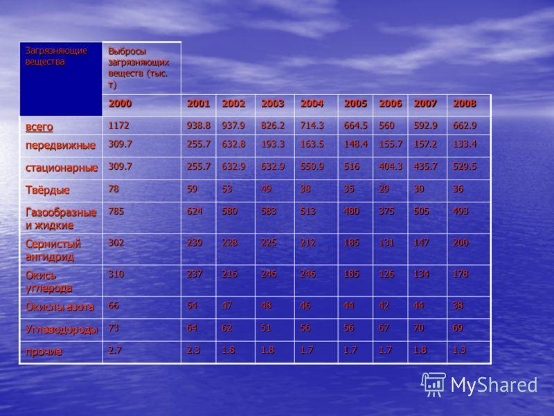Загрязняющие вещества Выбросы загрязняющих веществ (тыс. т) 200020012002200320042005200620072008 всего1172938.8937.9826.2714.3664.5560592.9662.9 передвижные309.7255.7632.8193.3163.5148.4155.7157.2133.4 стационарные309.7255.7632.9632.9550.9516404.3435
