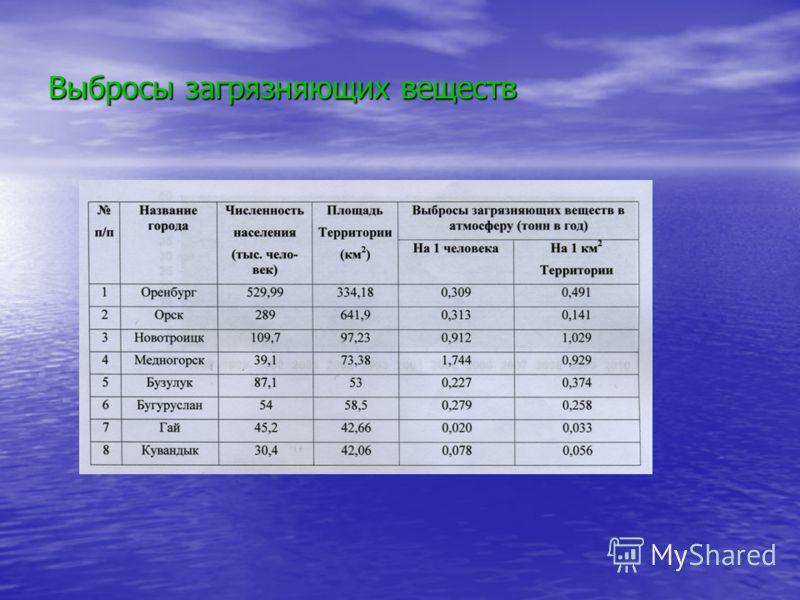 Выбросы загрязняющих веществ